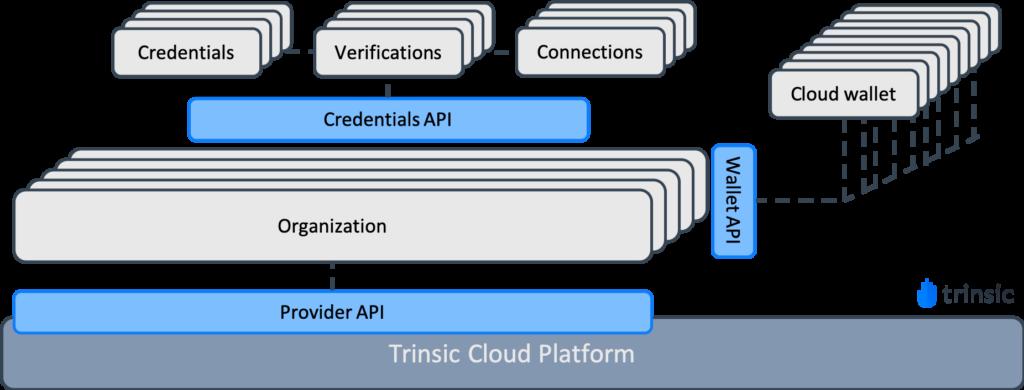 Trinsic's APIs